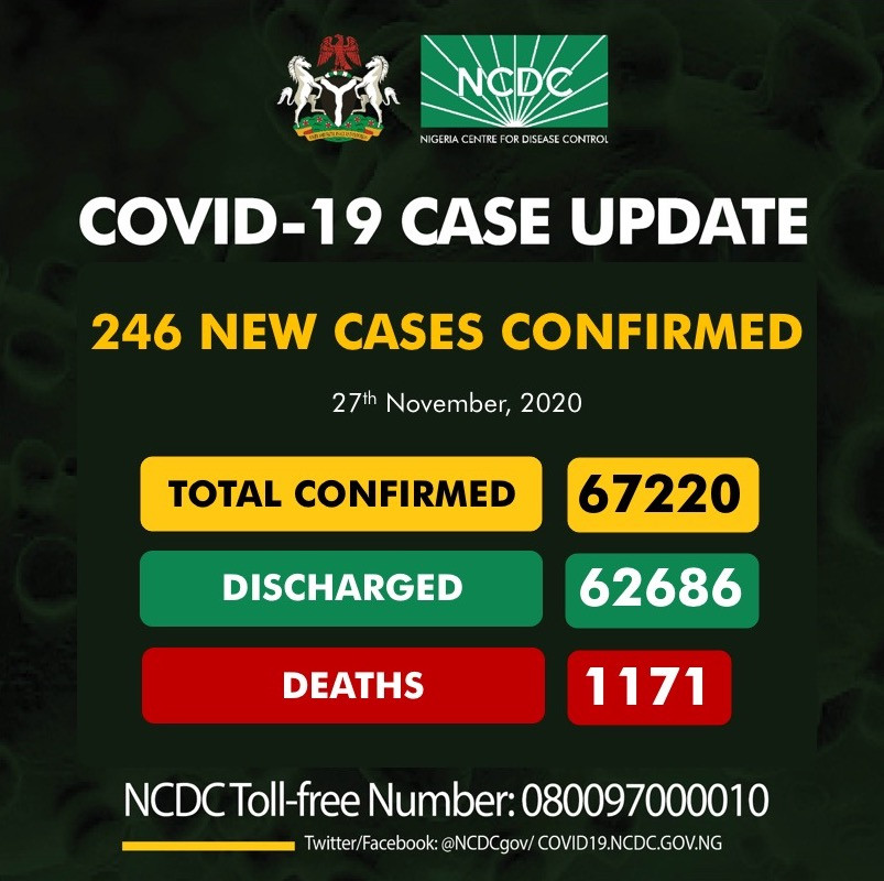 246 new cases of Coronavirus recorded in Nigeria