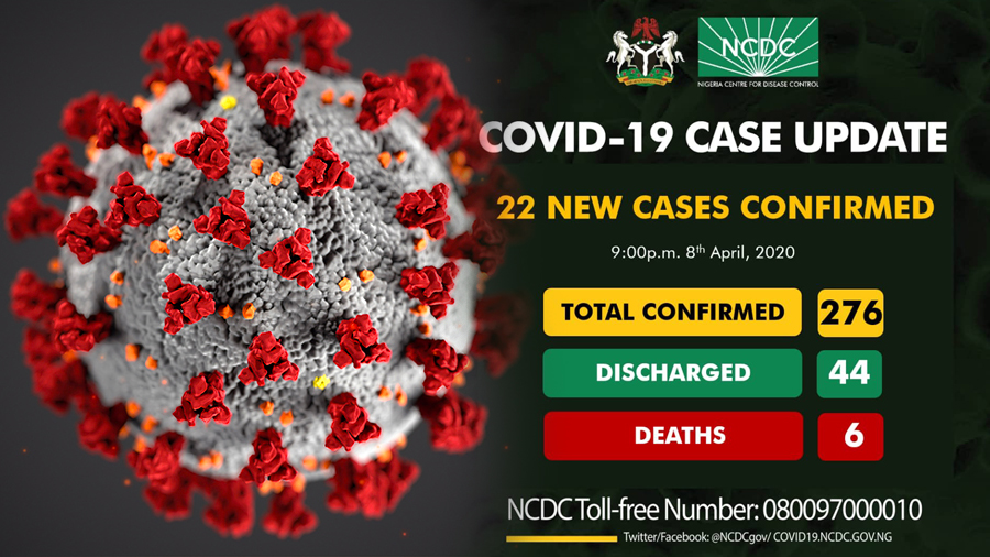NCDC Confirmed 22 New Coronavirus cases In Nigeria, Total now 276