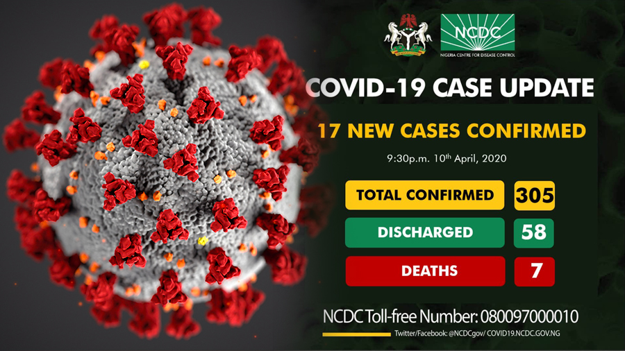 COVID19: NCDC Confirmed Seventeen New Cases In Nigeria, Total now 305